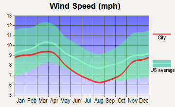 Mansfield, Pennsylvania wind speed