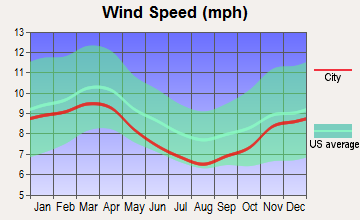 Mifflinville, Pennsylvania wind speed