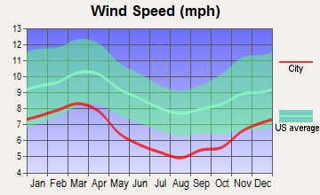 Henagar, Alabama wind speed