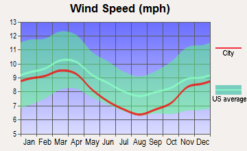 Numidia, Pennsylvania wind speed
