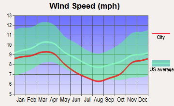 Orangeville, Pennsylvania wind speed