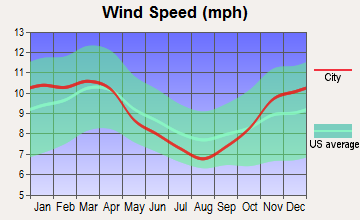 Pittsburgh, Pennsylvania wind speed