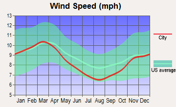 Pottsville, Pennsylvania wind speed