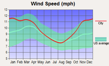 Pymatuning Central, Pennsylvania wind speed