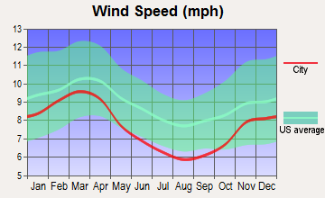 Reinerton-Orwin-Muir, Pennsylvania wind speed