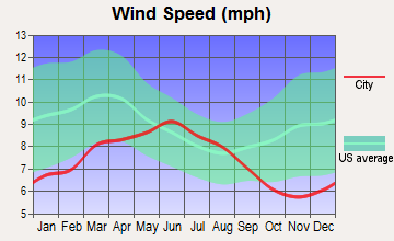 Mendocino, California wind speed