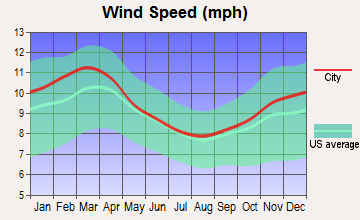 Bridgeport, Pennsylvania wind speed