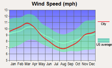 St. Lawrence, Pennsylvania wind speed