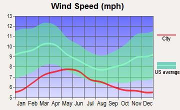 Mira Monte, California wind speed