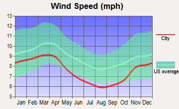 Shamokin Dam, Pennsylvania wind speed