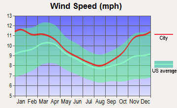 Smethport, Pennsylvania wind speed