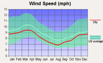 Dallas, Pennsylvania wind speed