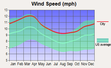 Pawtucket, Rhode Island wind speed
