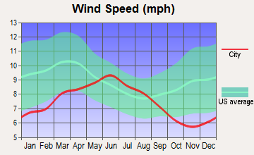 Oakdale, California wind speed