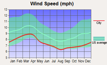 Florence, South Carolina wind speed