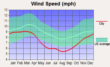 Greenville, South Carolina wind speed