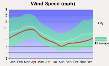 Lake View, South Carolina wind speed