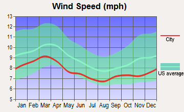 Parris Island, South Carolina wind speed