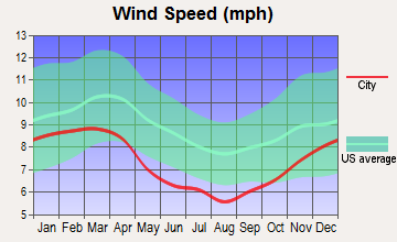 Pendleton, South Carolina wind speed