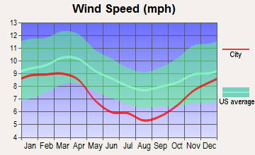 Salem, South Carolina wind speed