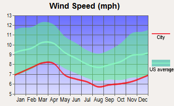 Saluda River, South Carolina wind speed