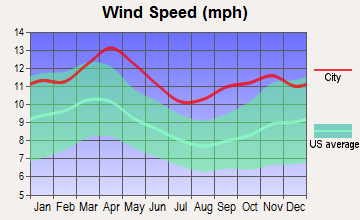 Oacoma, South Dakota wind speed