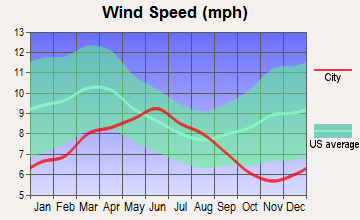 Phoenix Lake-Cedar Ridge, California wind speed