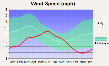 Pleasanton, California wind speed