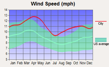 Grenville, South Dakota wind speed