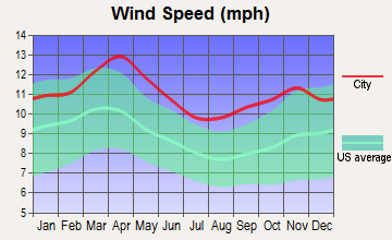 Bridgewater, South Dakota wind speed
