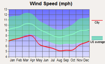 Knob Creek, Tennessee wind speed