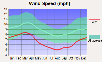 Cowan, Tennessee wind speed