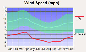 Cumberland Gap, Tennessee wind speed