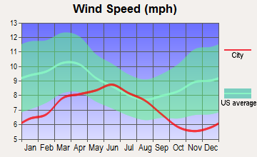Rancho Tehama Reserve, California wind speed