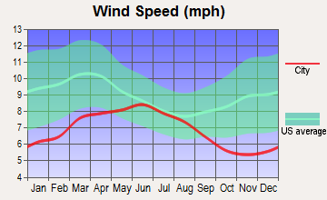 Red Bluff, California wind speed