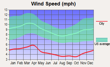 Huntsville, Tennessee wind speed