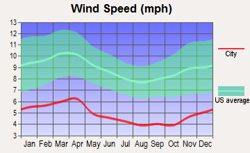 Jamestown, Tennessee wind speed