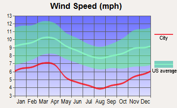 Johnson City, Tennessee wind speed