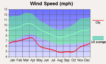 Knoxville, Tennessee wind speed