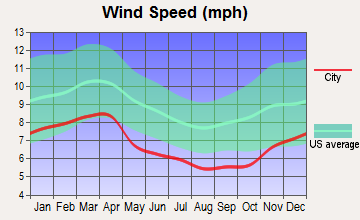 Louisville, Tennessee wind speed