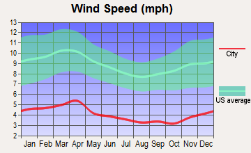 Oak Ridge, Tennessee wind speed