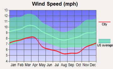 Pigeon Forge, Tennessee wind speed
