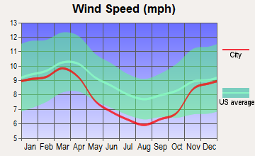 Tennessee Ridge, Tennessee wind speed
