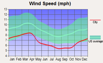 Townsend, Tennessee wind speed