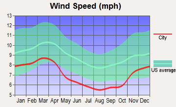 Baxter, Tennessee wind speed