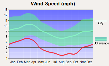 Chattanooga, Tennessee wind speed