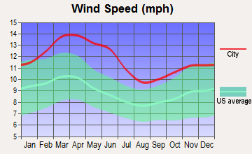 Andrews, Texas wind speed