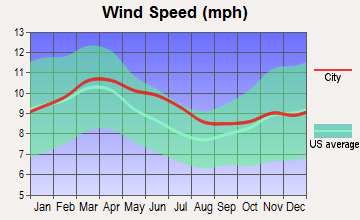 Austin, Texas wind speed