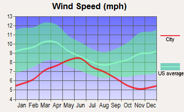 Salinas, California wind speed