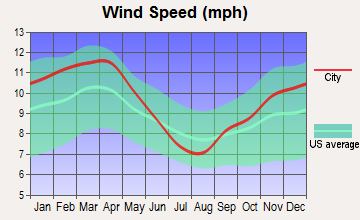 Central Gardens, Texas wind speed